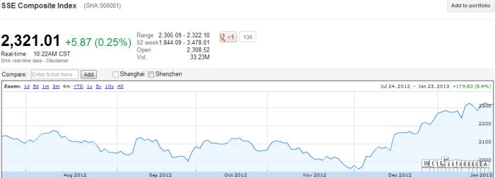 Shangha Stock Market