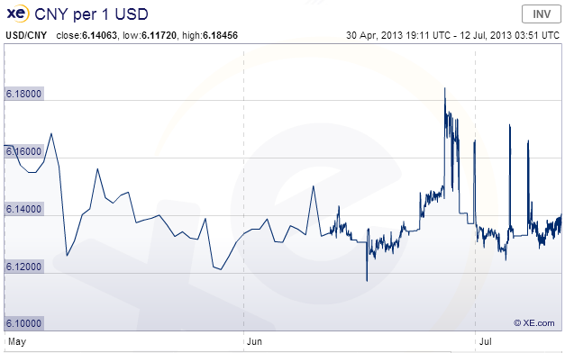 2 Month RMB - USD