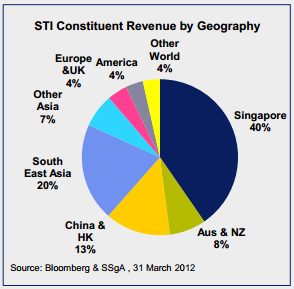 Singapore Income by Geography