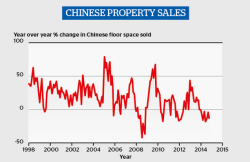 Chinese Property Sales